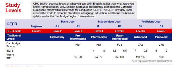 英語レベル
